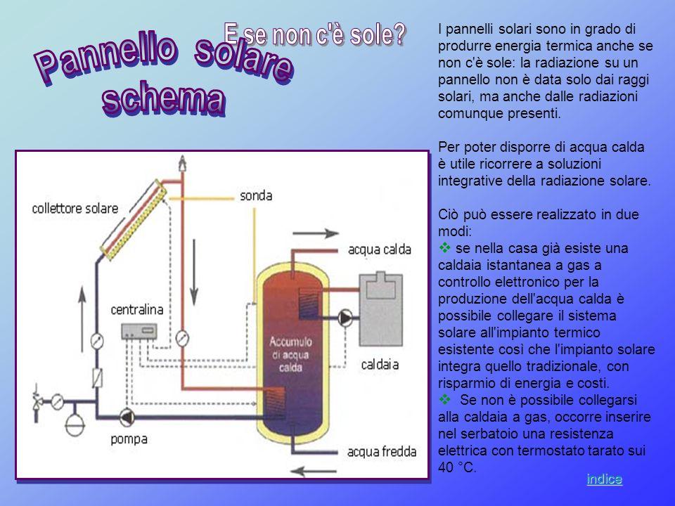 Pannello solare schema