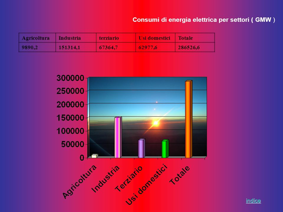 Consumi di energia elettrica per settori ( GMW )
