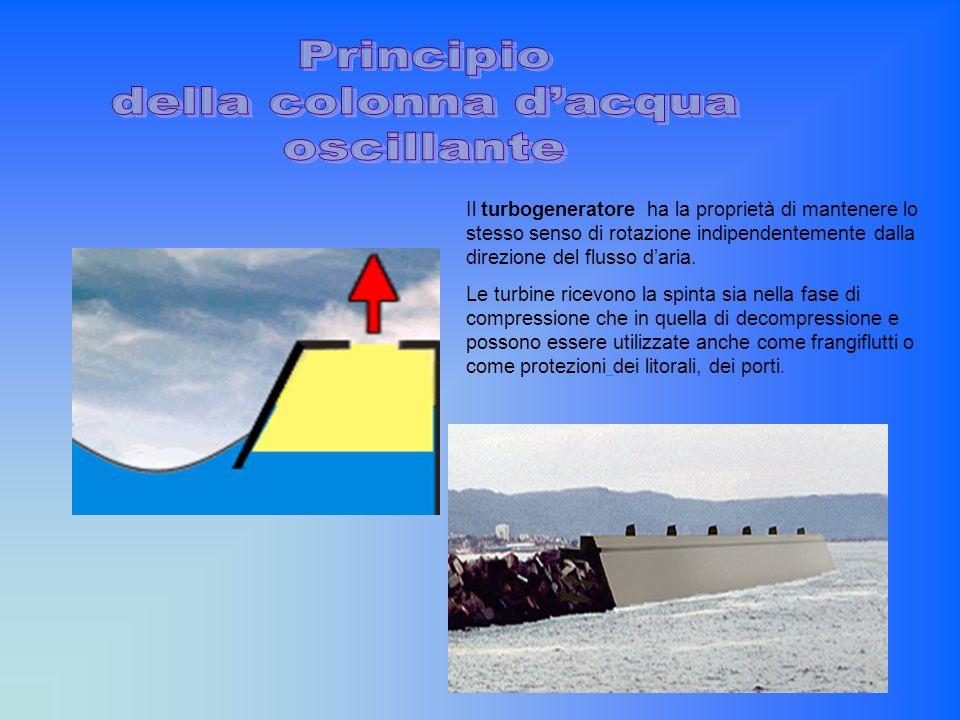 Principio della colonna d'acqua oscillante