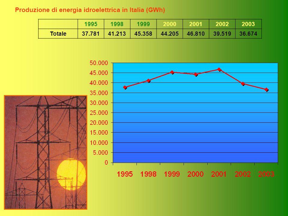 Produzione di energia idroelettrica in Italia (GWh)