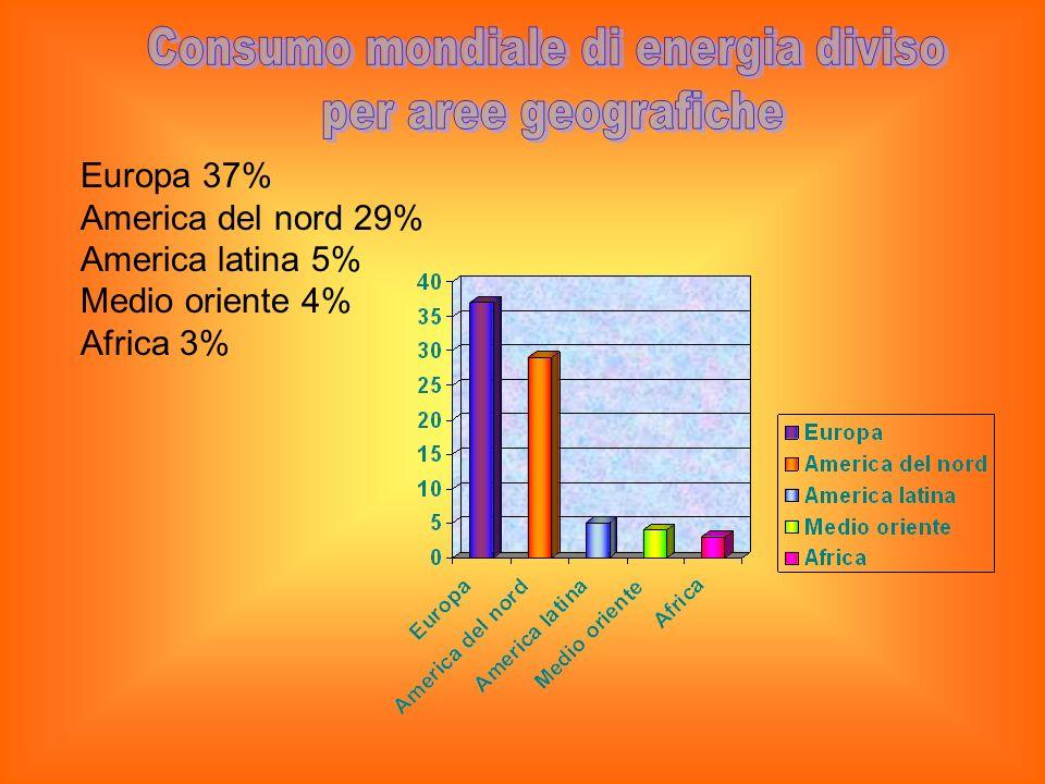 Consumo mondiale di energia diviso