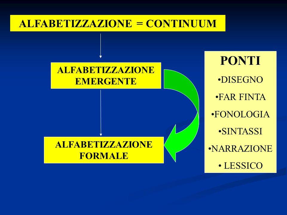 PONTI ALFABETIZZAZIONE = CONTINUUM DISEGNO ALFABETIZZAZIONE EMERGENTE