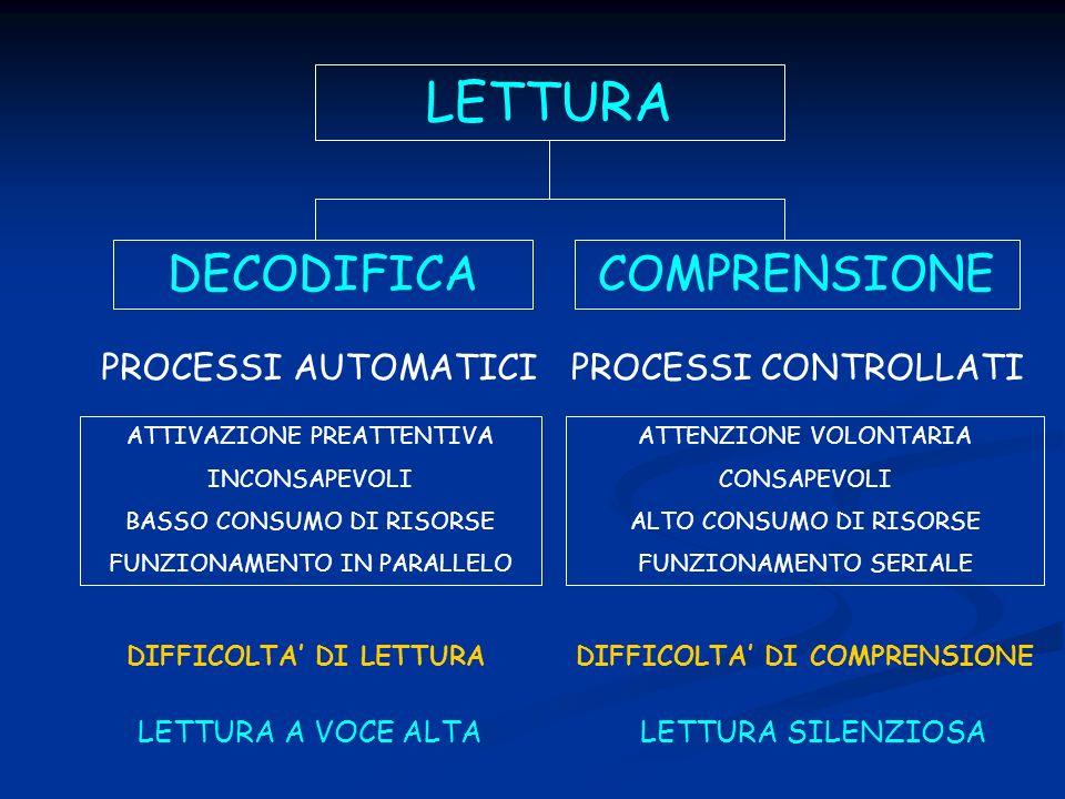 DIFFICOLTA' DI LETTURA DIFFICOLTA' DI COMPRENSIONE