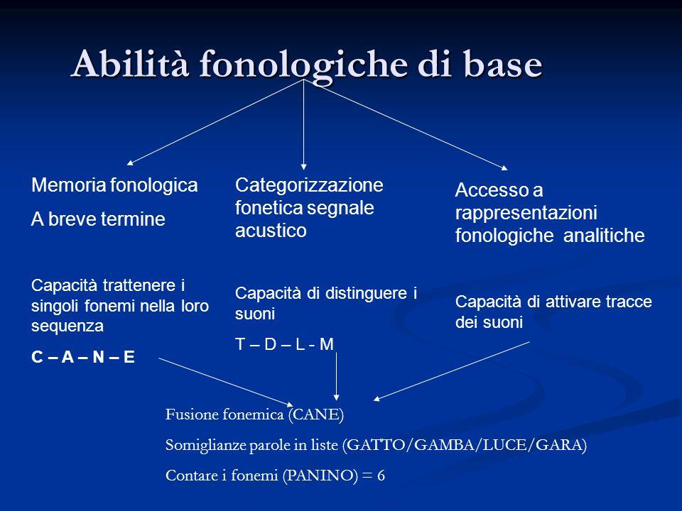 Abilità fonologiche di base