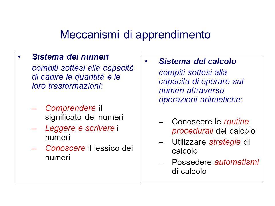 Meccanismi di apprendimento