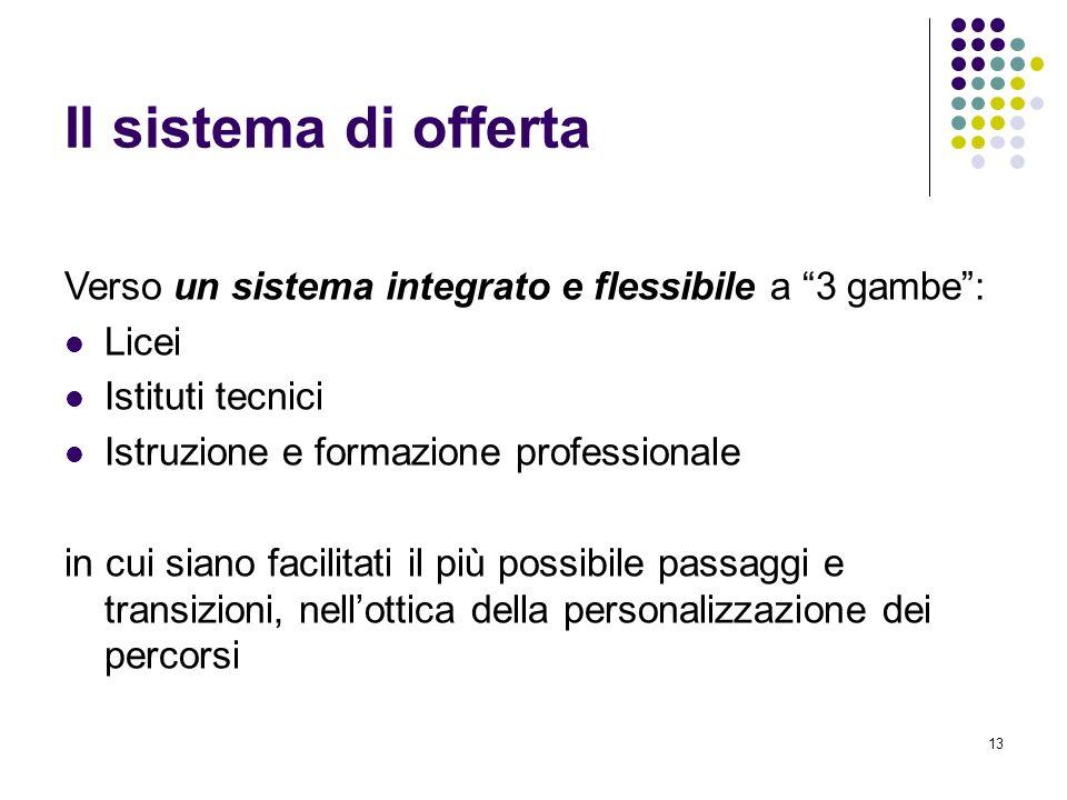 Il sistema di offerta Verso un sistema integrato e flessibile a 3 gambe : Licei. Istituti tecnici.