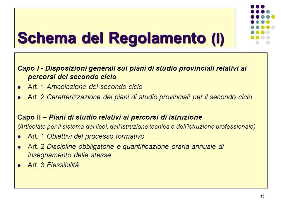 Schema del Regolamento (I)