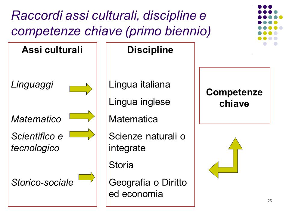 Raccordi assi culturali, discipline e competenze chiave (primo biennio)
