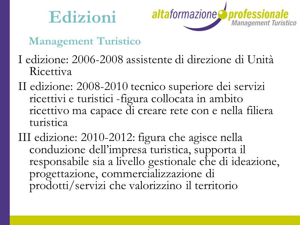 Edizioni Management Turistico