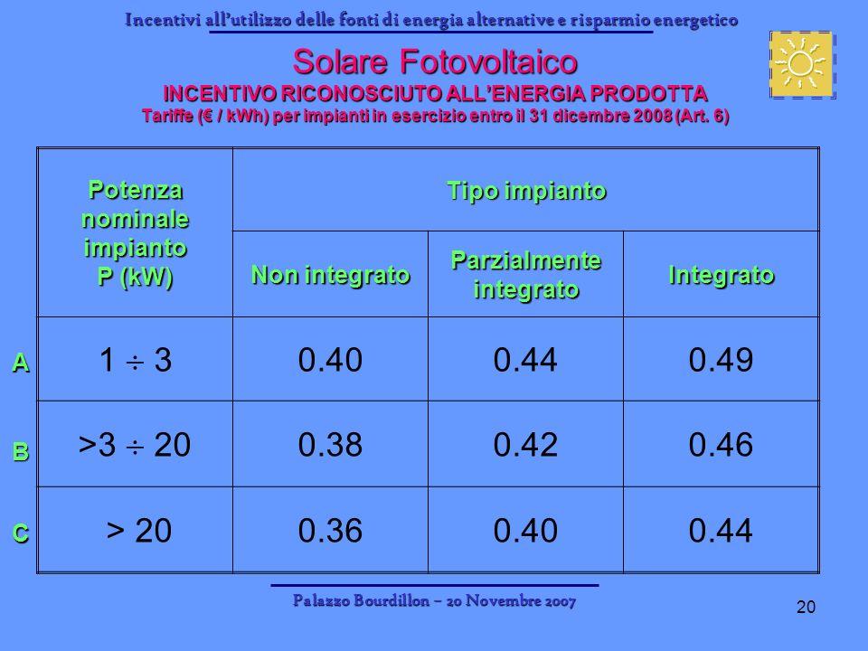 Solare Fotovoltaico INCENTIVO RICONOSCIUTO ALL'ENERGIA PRODOTTA Tariffe (€ / kWh) per impianti in esercizio entro il 31 dicembre 2008 (Art. 6)