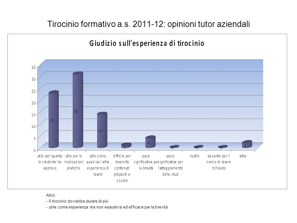 Tirocinio formativo a.s. 2011-12: opinioni tutor aziendali