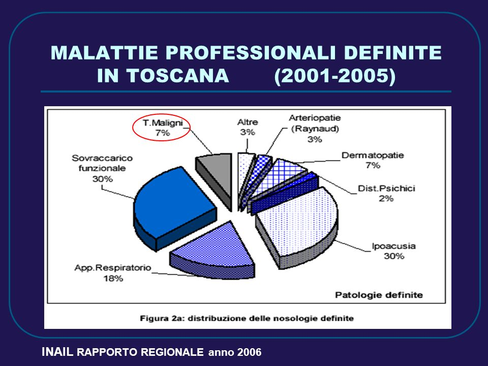 MALATTIE PROFESSIONALI DEFINITE IN TOSCANA (2001-2005)