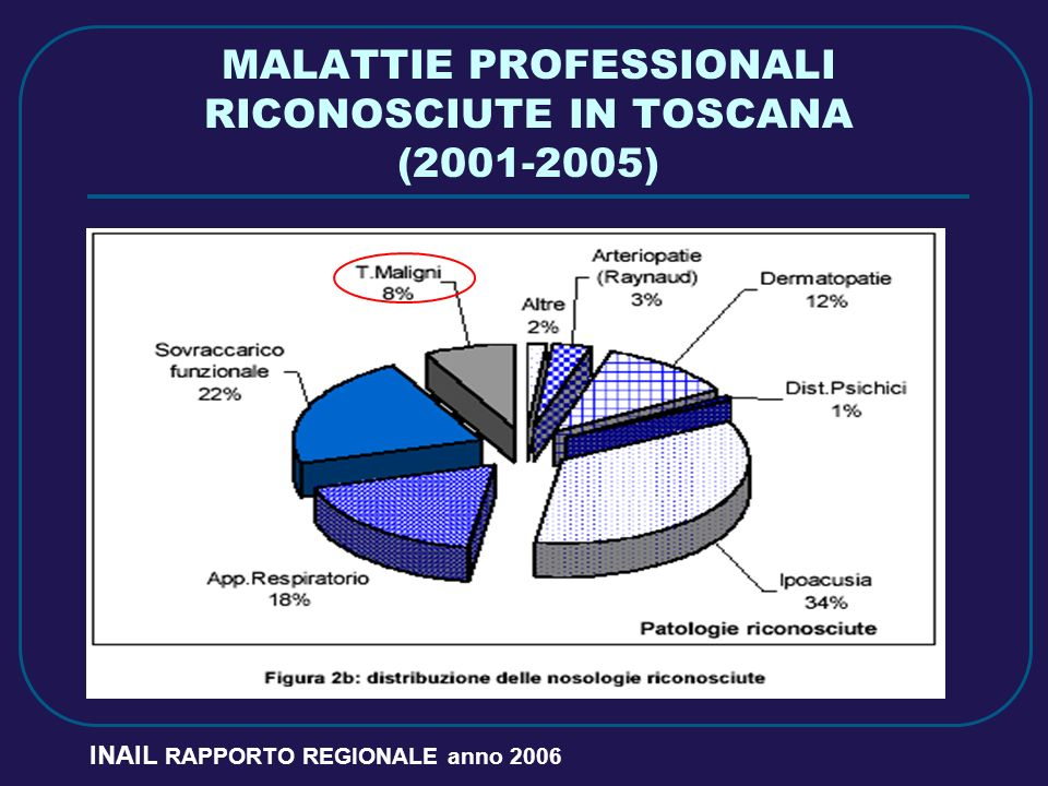 MALATTIE PROFESSIONALI RICONOSCIUTE IN TOSCANA (2001-2005)
