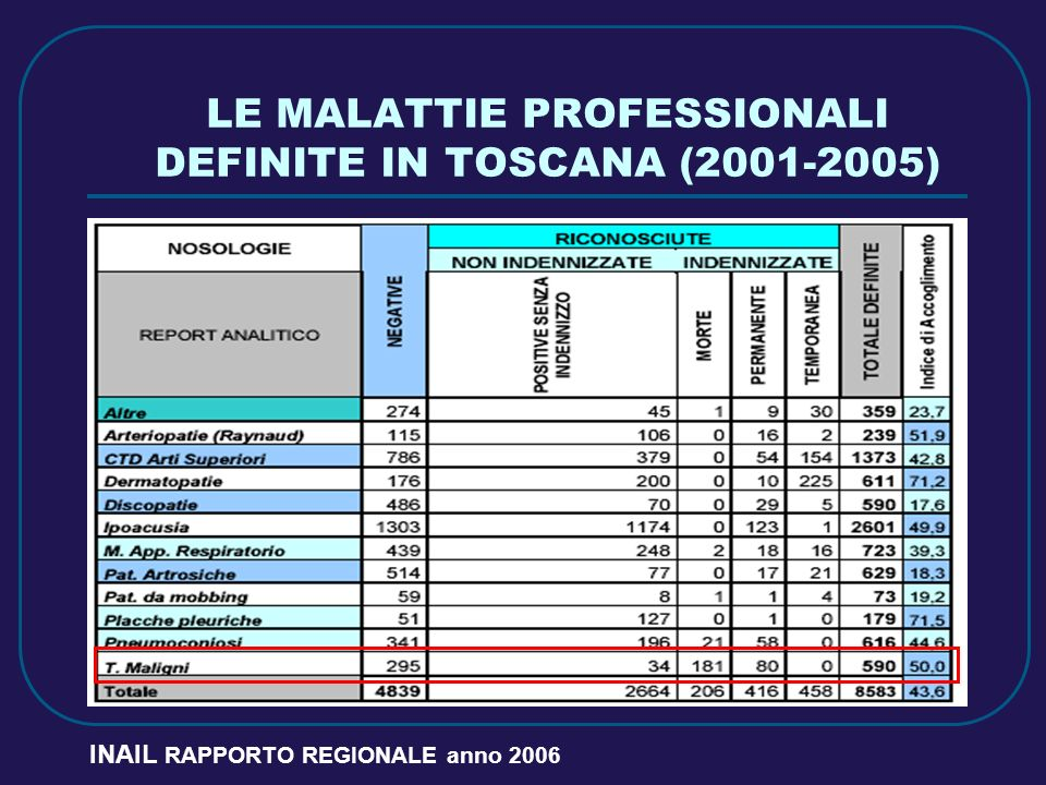 LE MALATTIE PROFESSIONALI DEFINITE IN TOSCANA (2001-2005)