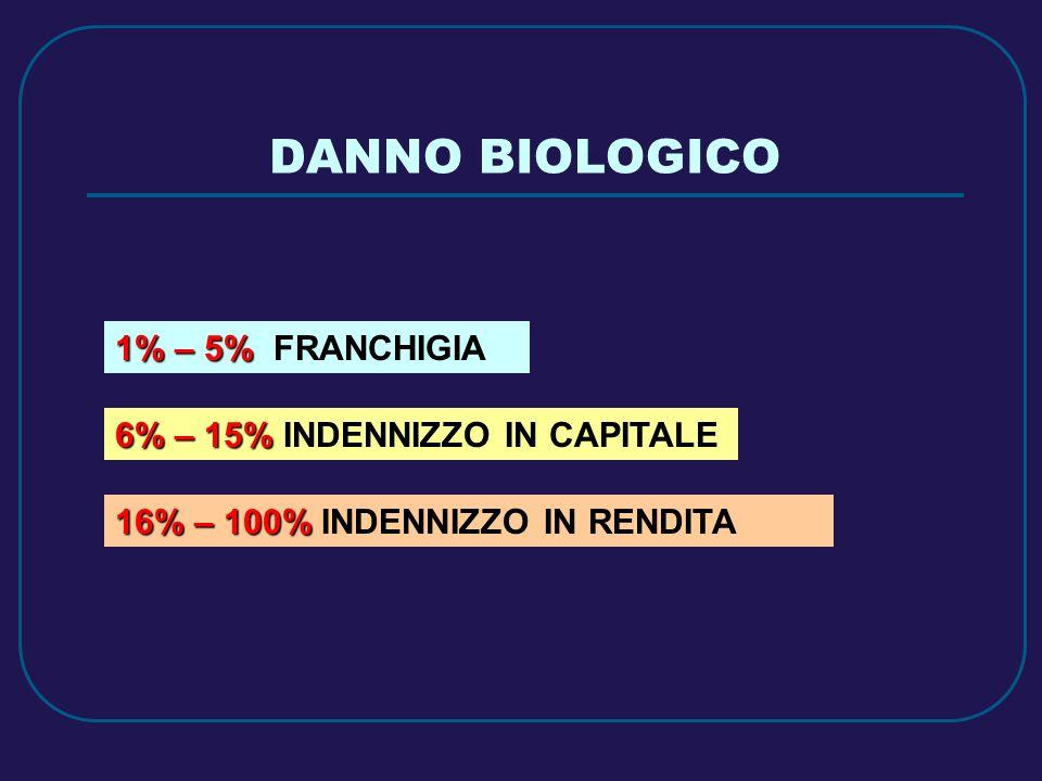 DANNO BIOLOGICO 1% – 5% FRANCHIGIA 6% – 15% INDENNIZZO IN CAPITALE