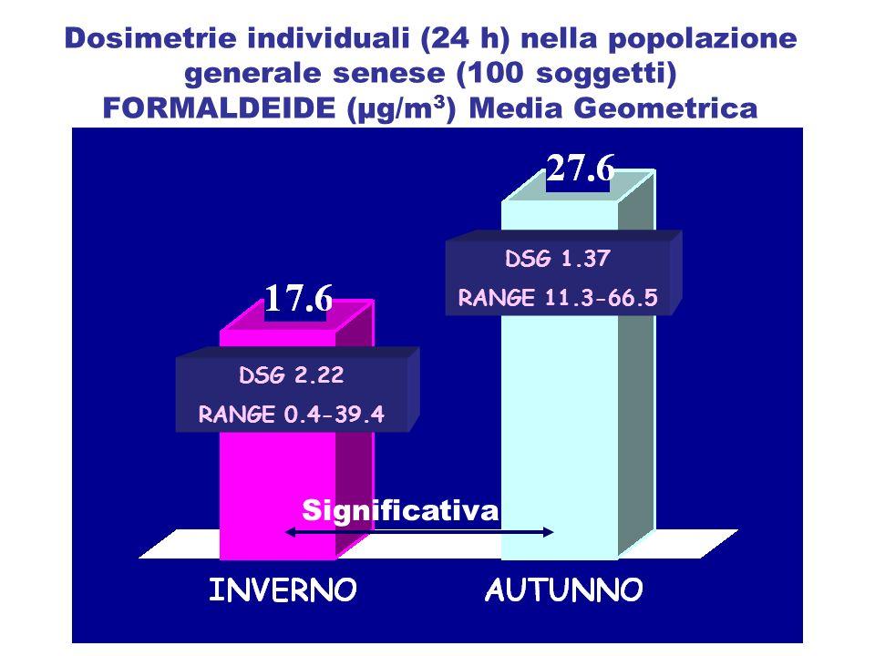 Dosimetrie individuali (24 h) nella popolazione generale senese (100 soggetti) FORMALDEIDE (µg/m3) Media Geometrica