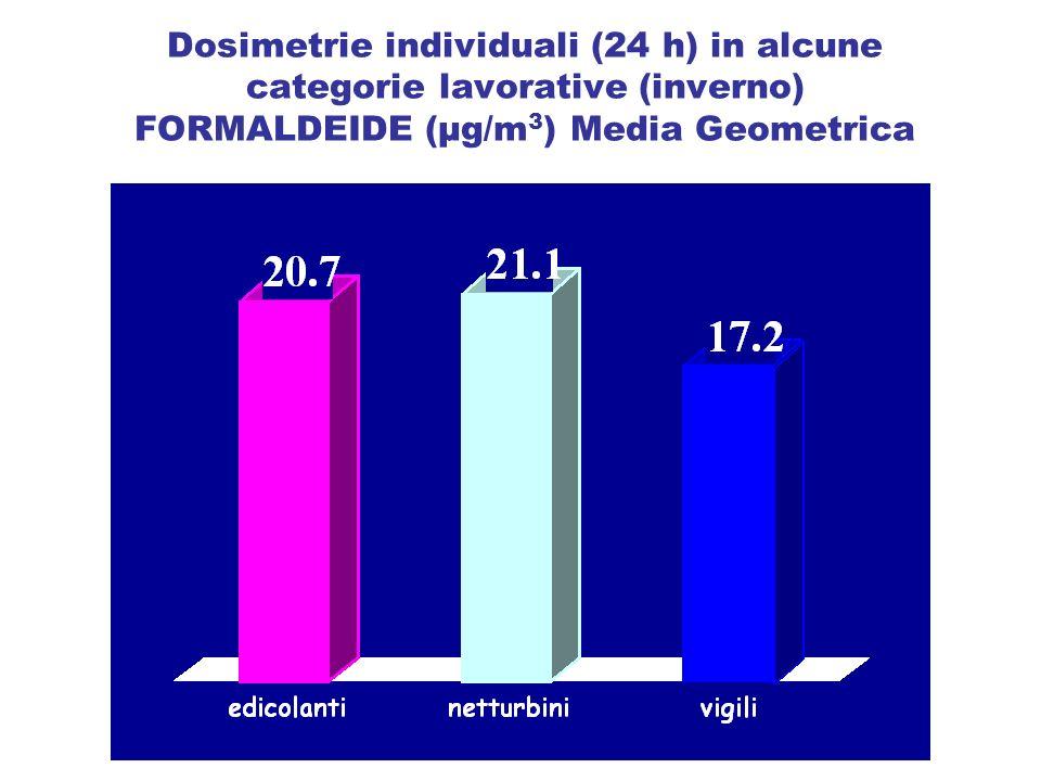 Dosimetrie individuali (24 h) in alcune categorie lavorative (inverno) FORMALDEIDE (µg/m3) Media Geometrica