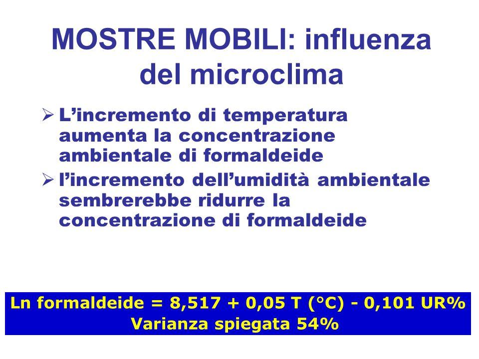 MOSTRE MOBILI: influenza del microclima