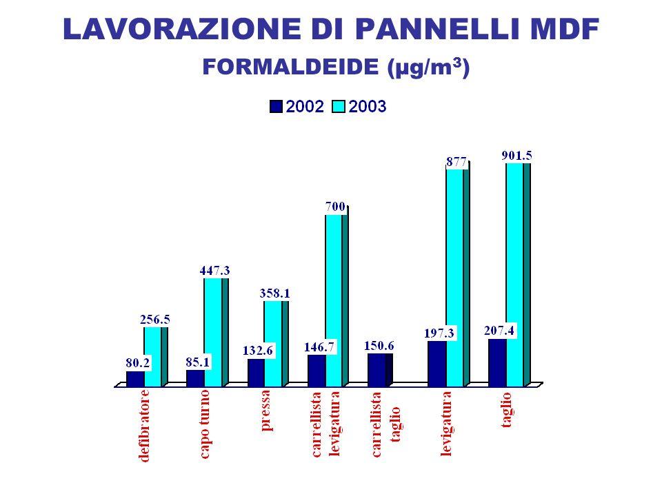 LAVORAZIONE DI PANNELLI MDF FORMALDEIDE (µg/m3)