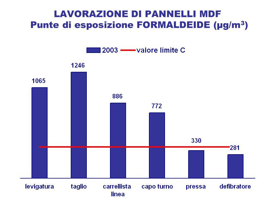 LAVORAZIONE DI PANNELLI MDF Punte di esposizione FORMALDEIDE (µg/m3)