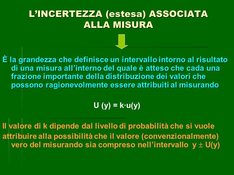 L'INCERTEZZA (estesa) ASSOCIATA ALLA MISURA