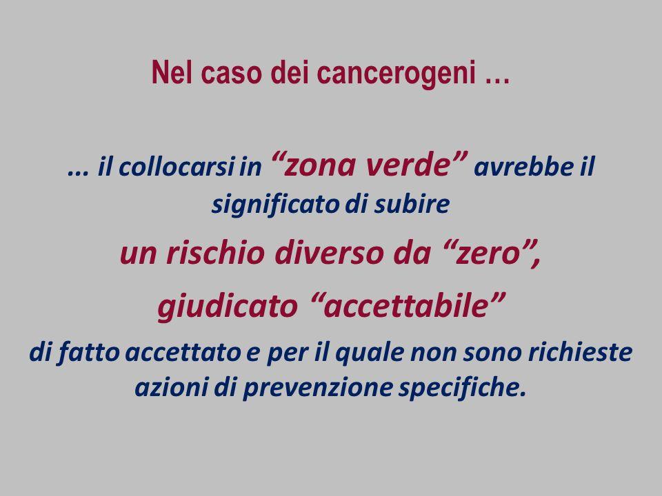 Nel caso dei cancerogeni …