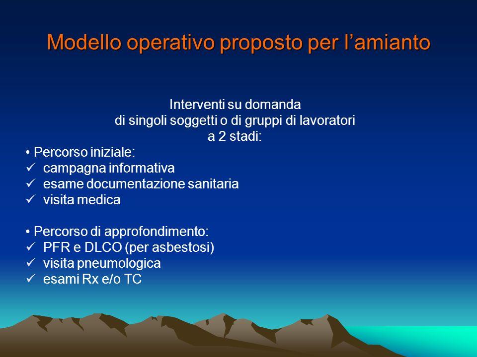 Modello operativo proposto per l'amianto