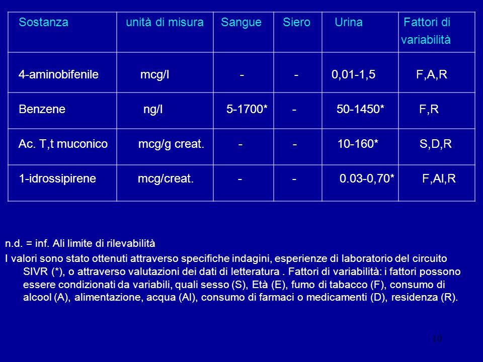 Sostanza unità di misura Sangue Siero Urina Fattori di variabilità