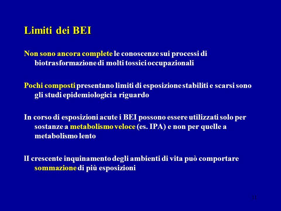 Limiti dei BEI Non sono ancora complete le conoscenze sui processi di biotrasformazione di molti tossici occupazionali.