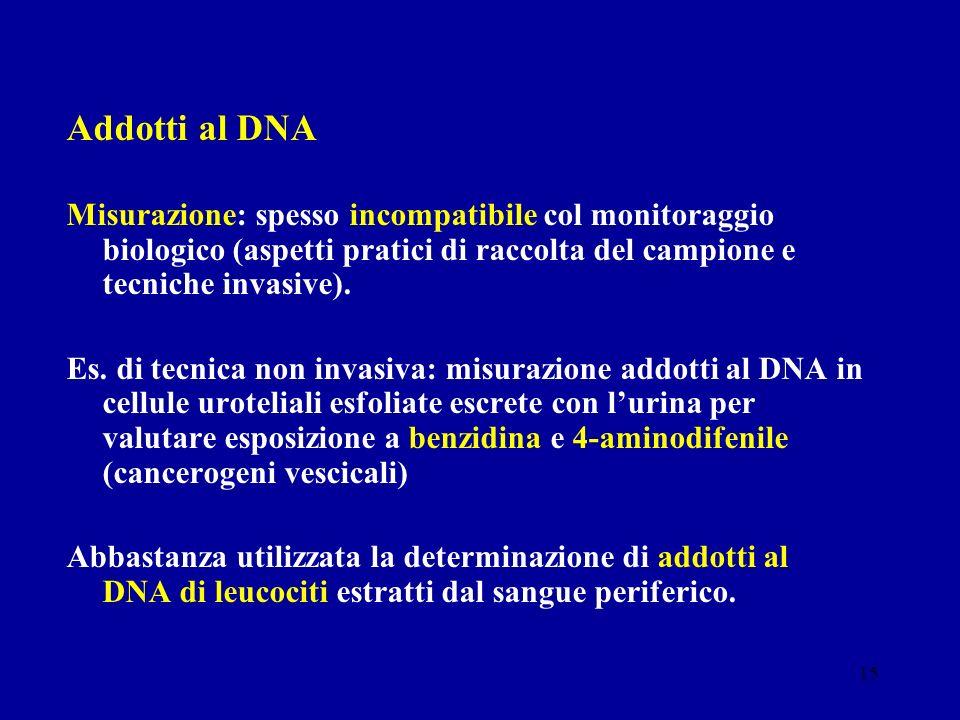 Addotti al DNA Misurazione: spesso incompatibile col monitoraggio biologico (aspetti pratici di raccolta del campione e tecniche invasive).