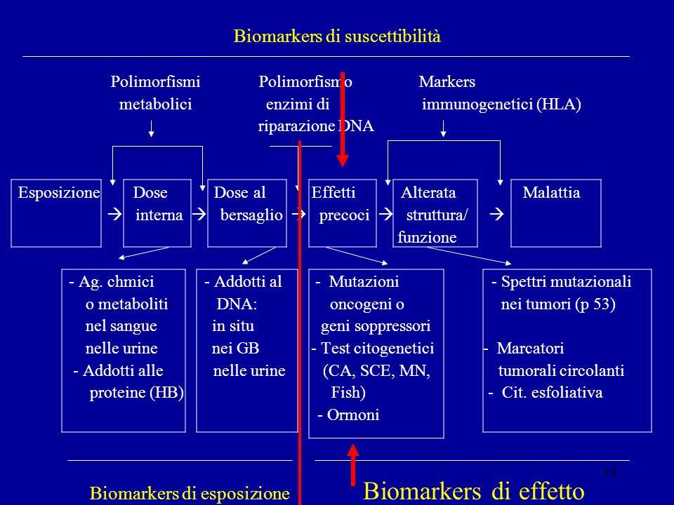 Biomarkers di suscettibilità