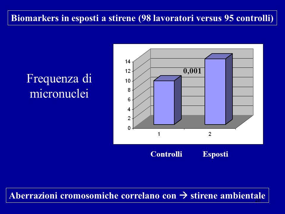 Frequenza di micronuclei