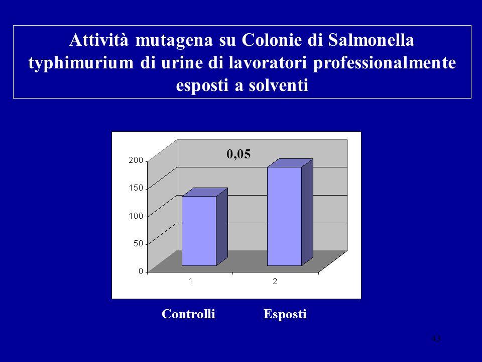 Attività mutagena su Colonie di Salmonella typhimurium di urine di lavoratori professionalmente esposti a solventi