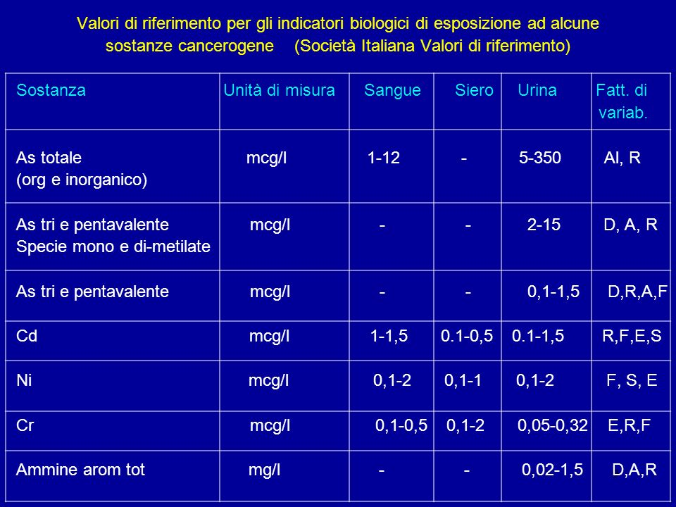 sostanze cancerogene (Società Italiana Valori di riferimento)