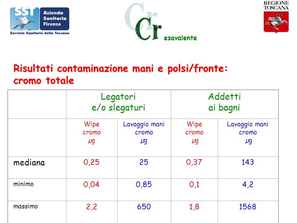 Risultati contaminazione mani e polsi/fronte: cromo totale