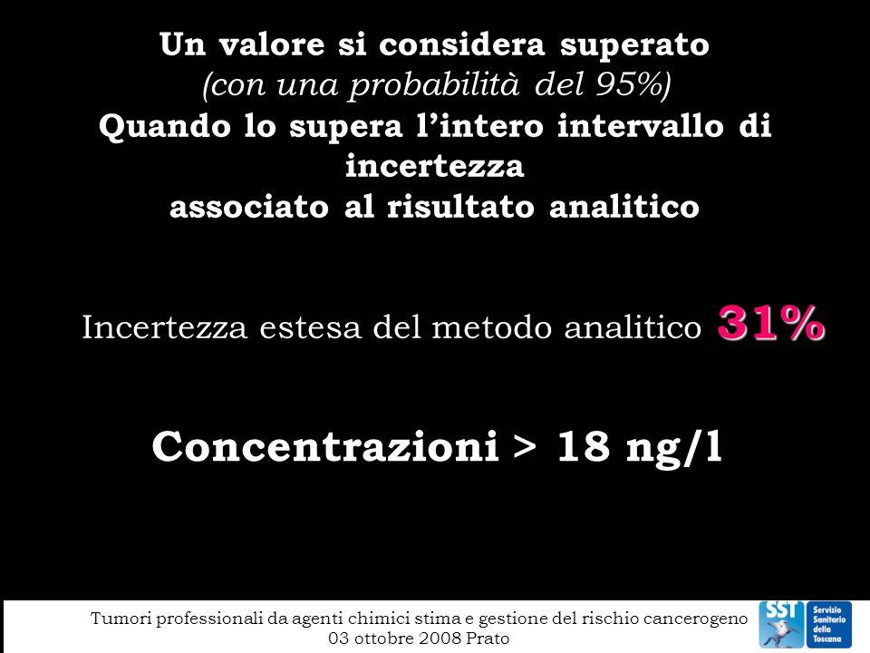 Concentrazioni > 18 ng/l