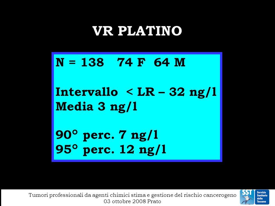 VR PLATINO N = 138 74 F 64 M Intervallo < LR – 32 ng/l Media 3 ng/l