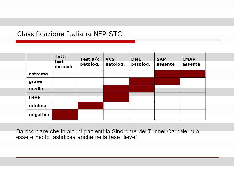 Classificazione Italiana NFP-STC