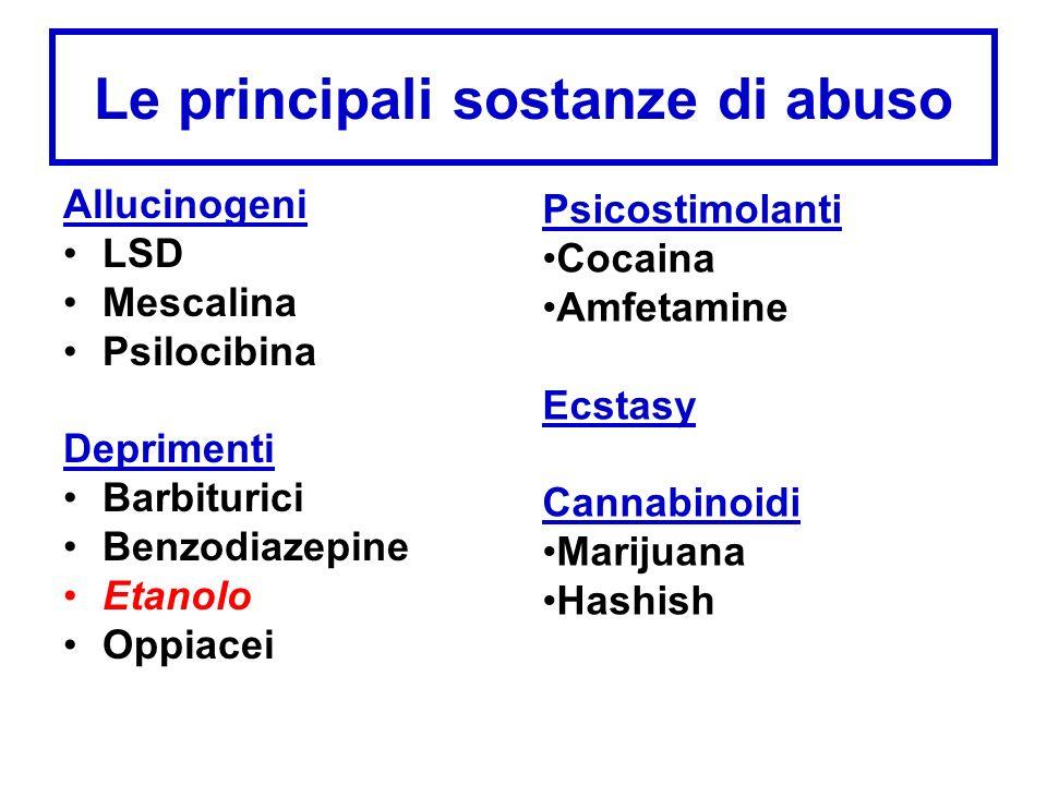 Le principali sostanze di abuso
