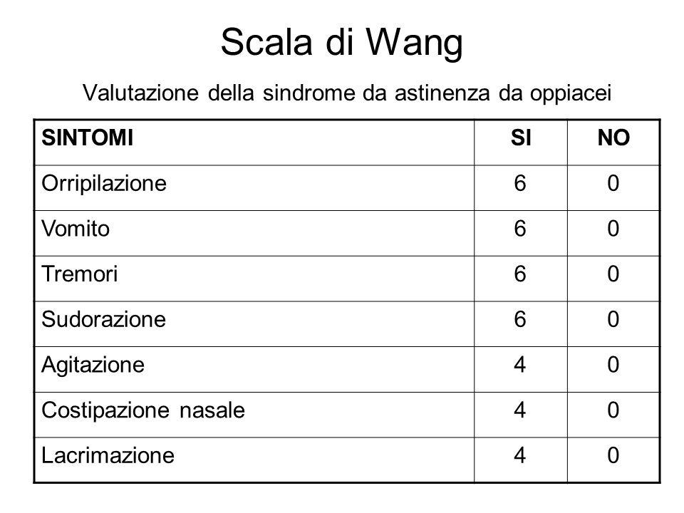 Scala di Wang Valutazione della sindrome da astinenza da oppiacei