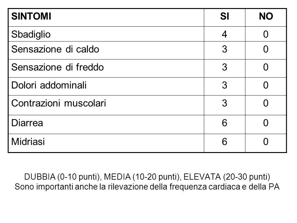 Contrazioni muscolari Diarrea 6 Midriasi