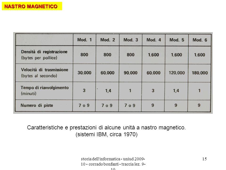 NASTRO MAGNETICO Caratteristiche e prestazioni di alcune unità a nastro magnetico. (sistemi IBM, circa 1970)