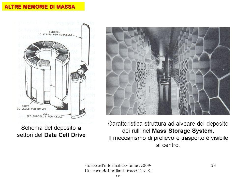 Schema del deposito a settori del Data Cell Drive