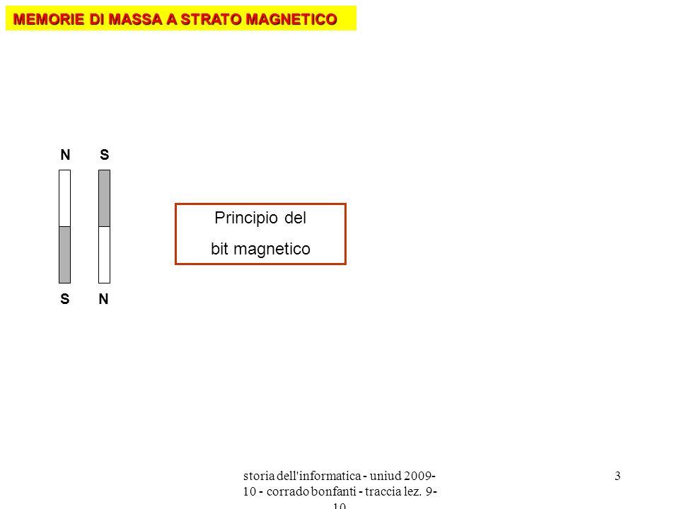 Principio del bit magnetico MEMORIE DI MASSA A STRATO MAGNETICO N S