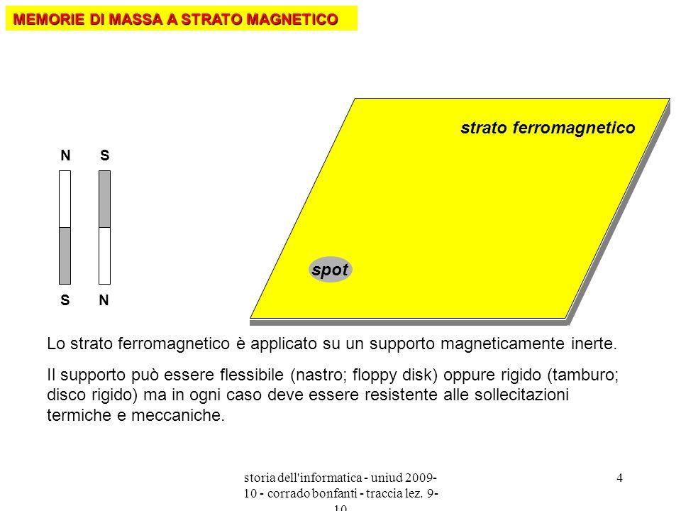 strato ferromagnetico