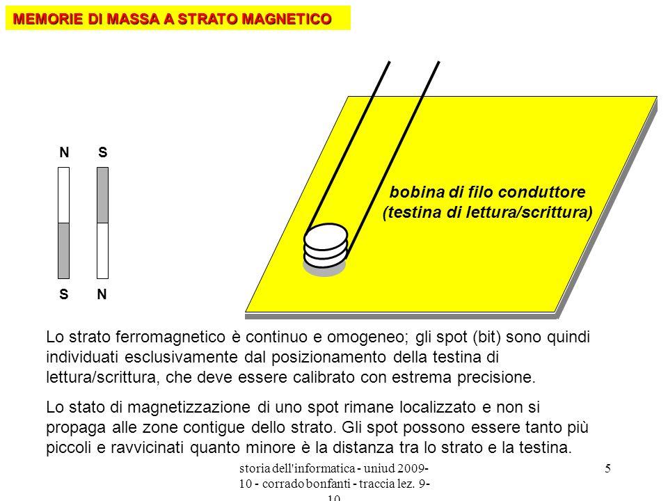 bobina di filo conduttore (testina di lettura/scrittura)