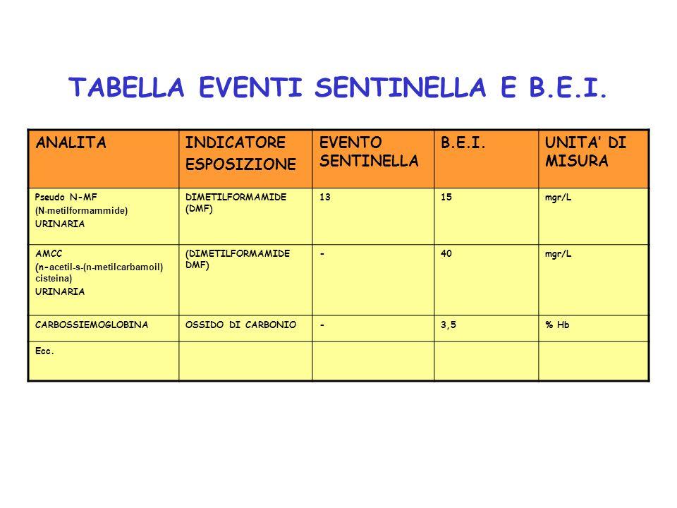 TABELLA EVENTI SENTINELLA E B.E.I.