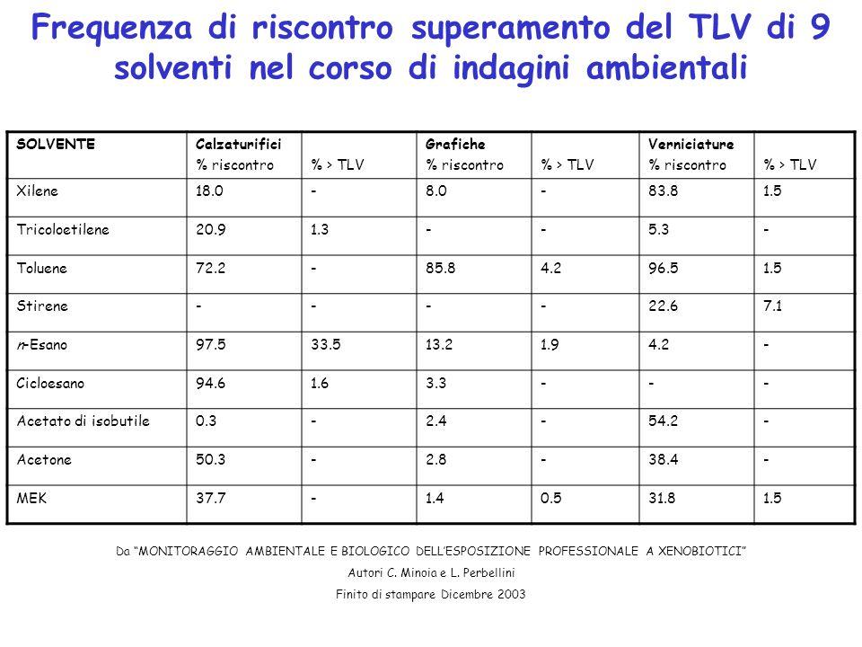 Frequenza di riscontro superamento del TLV di 9 solventi nel corso di indagini ambientali