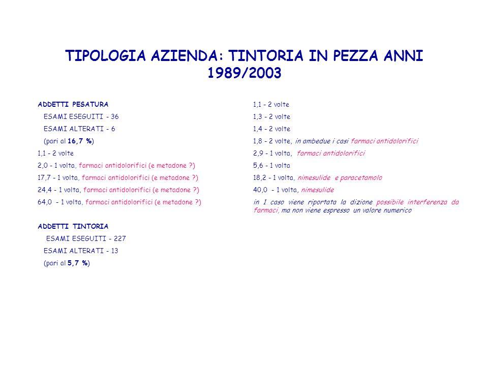 TIPOLOGIA AZIENDA: TINTORIA IN PEZZA ANNI 1989/2003