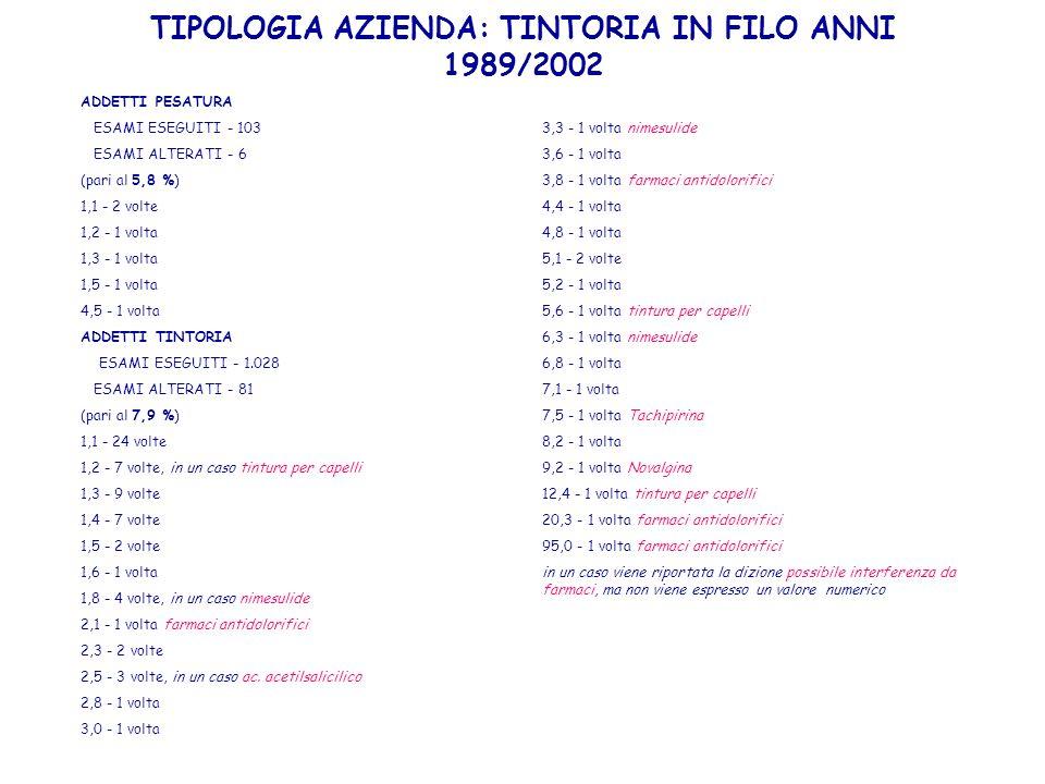 TIPOLOGIA AZIENDA: TINTORIA IN FILO ANNI 1989/2002